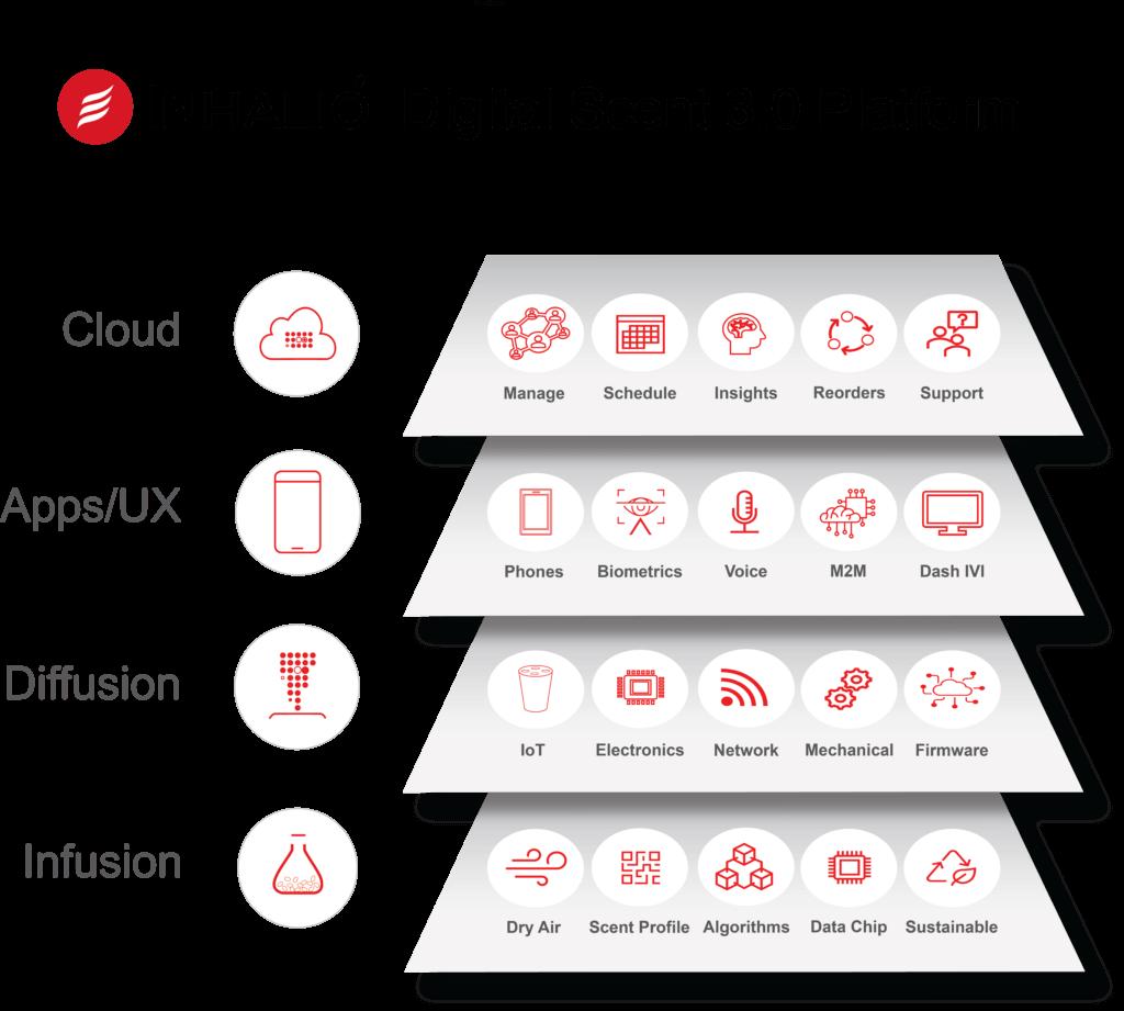 Digital Scent 3.0 Platform Technology Stack